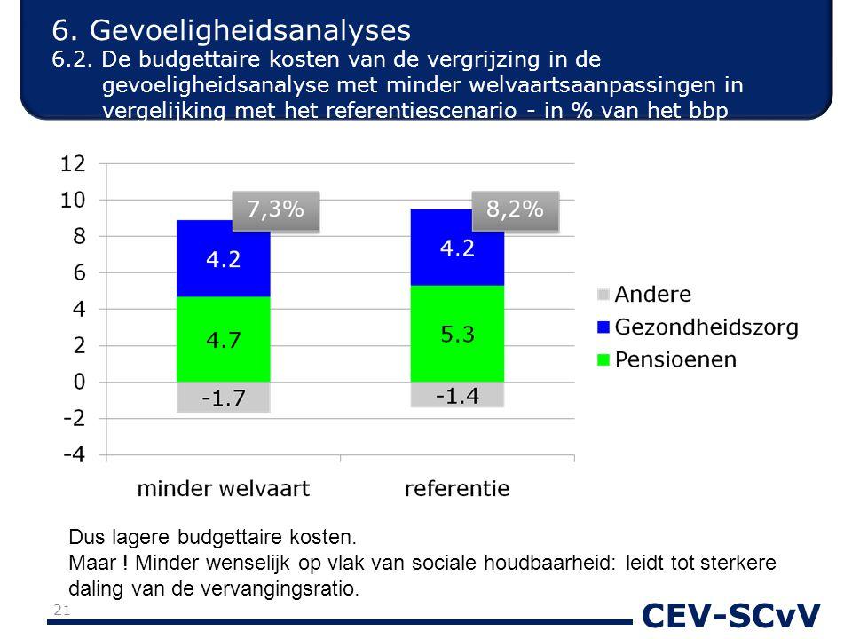 CEV-SCvV 6. Gevoeligheidsanalyses 6.2. De budgettaire kosten van de vergrijzing in de gevoeligheidsanalyse met minder welvaartsaanpassingen in vergeli