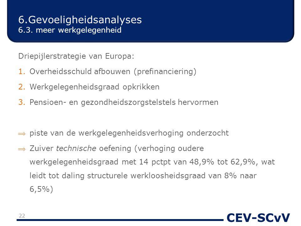 CEV-SCvV Driepijlerstrategie van Europa: 1.Overheidsschuld afbouwen (prefinanciering) 2.Werkgelegenheidsgraad opkrikken 3.Pensioen- en gezondheidszorgstelstels hervormen piste van de werkgelegenheidsverhoging onderzocht Zuiver technische oefening (verhoging oudere werkgelegenheidsgraad met 14 pctpt van 48,9% tot 62,9%, wat leidt tot daling structurele werkloosheidsgraad van 8% naar 6,5%) 6.Gevoeligheidsanalyses 6.3.