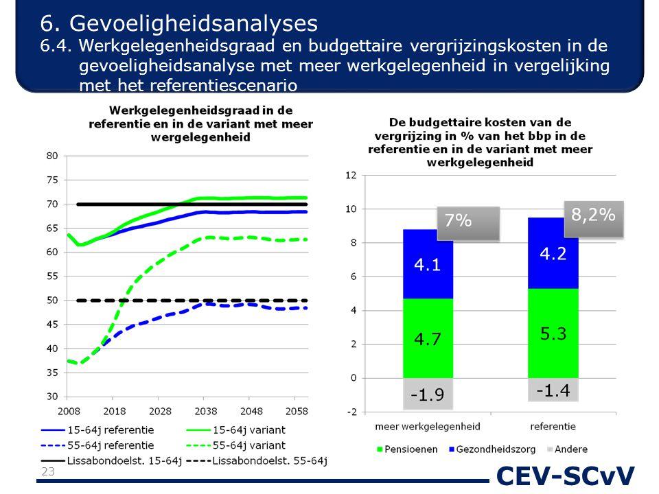 CEV-SCvV 6. Gevoeligheidsanalyses 6.4. Werkgelegenheidsgraad en budgettaire vergrijzingskosten in de gevoeligheidsanalyse met meer werkgelegenheid in