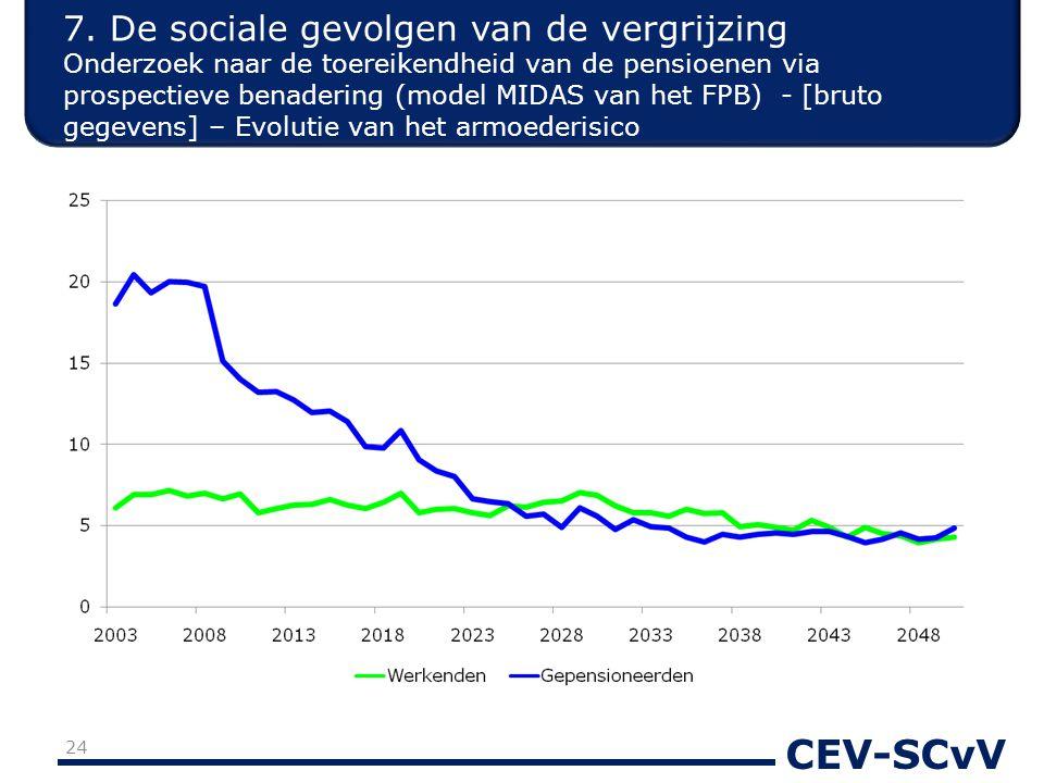 CEV-SCvV 24 7. De sociale gevolgen van de vergrijzing Onderzoek naar de toereikendheid van de pensioenen via prospectieve benadering (model MIDAS van