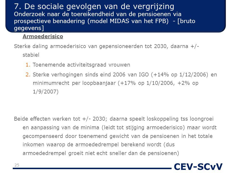 CEV-SCvV Armoederisico Sterke daling armoederisico van gepensioneerden tot 2030, daarna +/- stabiel 1.Toenemende activiteitsgraad vrouwen 2.Sterke verhogingen sinds eind 2006 van IGO (+14% op 1/12/2006) en minimumrecht per loopbaanjaar (+17% op 1/10/2006, +2% op 1/9/2007) Beide effecten werken tot +/- 2030; daarna speelt loskoppeling tss loongroei en aanpassing van de minima (leidt tot stijging armoederisico) maar wordt gecompenseerd door toenemend gewicht van de pensioenen in het totale inkomen waarop de armoededrempel berekend wordt (dus armoededrempel groeit niet echt sneller dan de pensioenen) 7.