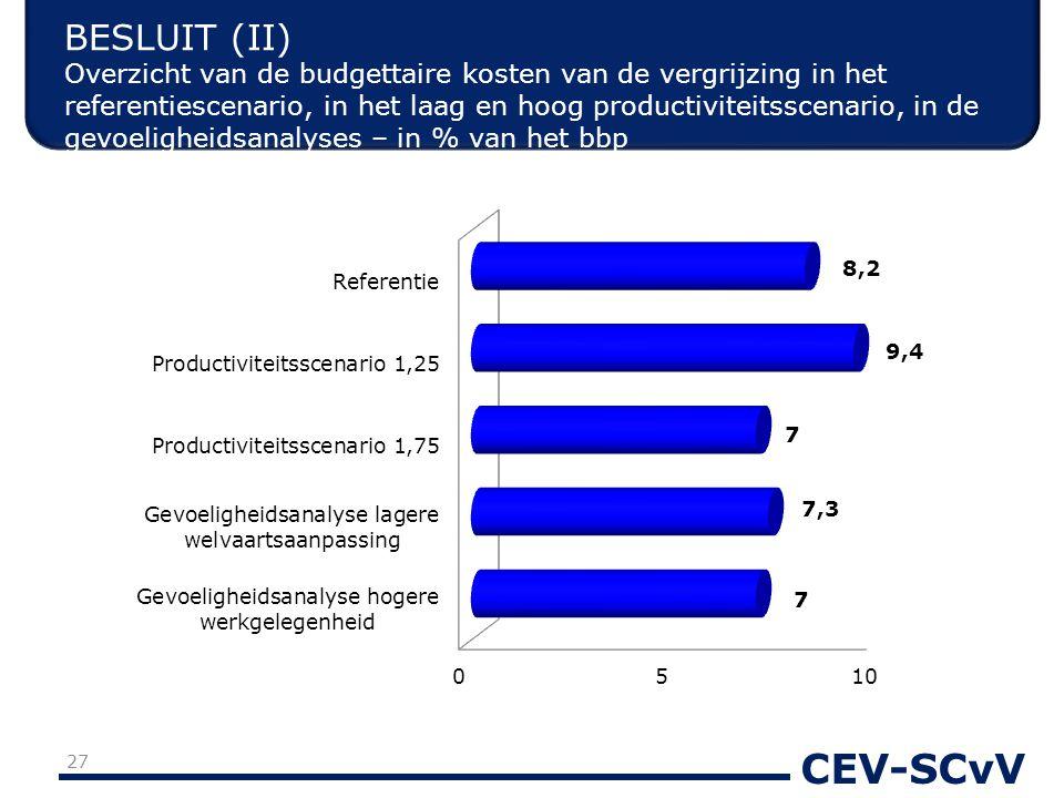 CEV-SCvV BESLUIT (II) Overzicht van de budgettaire kosten van de vergrijzing in het referentiescenario, in het laag en hoog productiviteitsscenario, in de gevoeligheidsanalyses – in % van het bbp 27