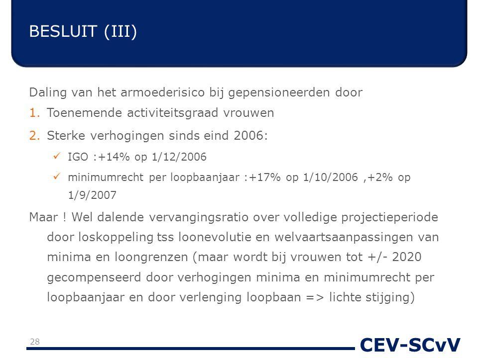 CEV-SCvV Daling van het armoederisico bij gepensioneerden door 1.Toenemende activiteitsgraad vrouwen 2.Sterke verhogingen sinds eind 2006: IGO :+14% op 1/12/2006 minimumrecht per loopbaanjaar :+17% op 1/10/2006,+2% op 1/9/2007 Maar .