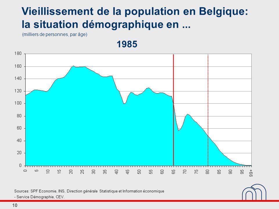 10 Vieillissement de la population en Belgique: la situation démographique en...