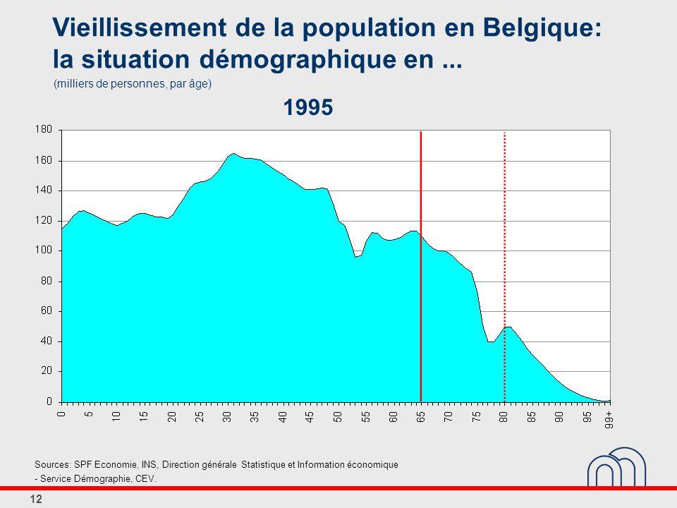 12 Vieillissement de la population en Belgique: la situation démographique en...