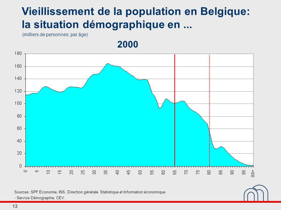 13 Vieillissement de la population en Belgique: la situation démographique en...