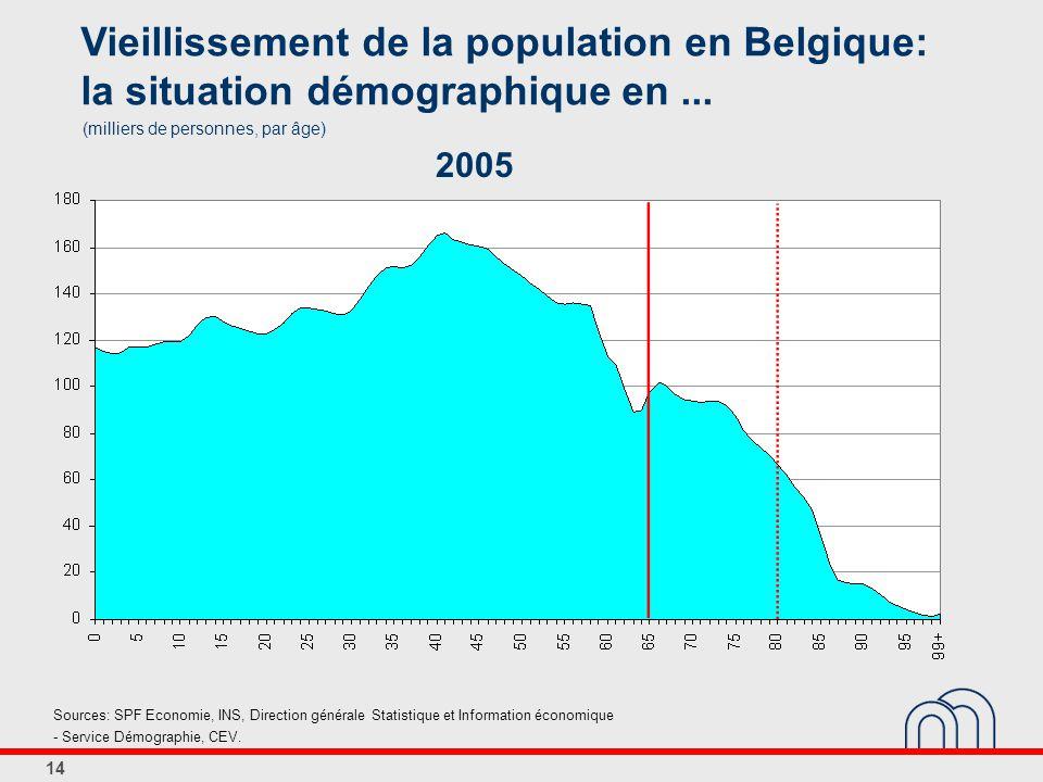 14 Vieillissement de la population en Belgique: la situation démographique en...