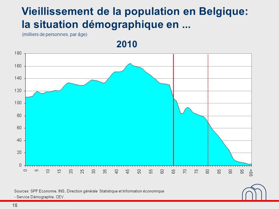 15 Vieillissement de la population en Belgique: la situation démographique en...