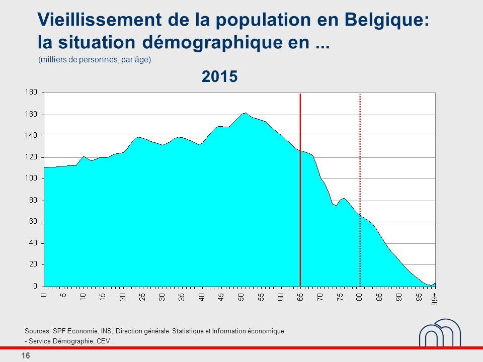 16 Vieillissement de la population en Belgique: la situation démographique en...