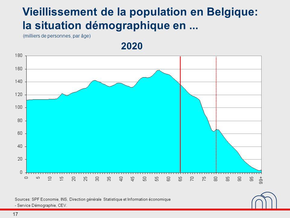17 Vieillissement de la population en Belgique: la situation démographique en...