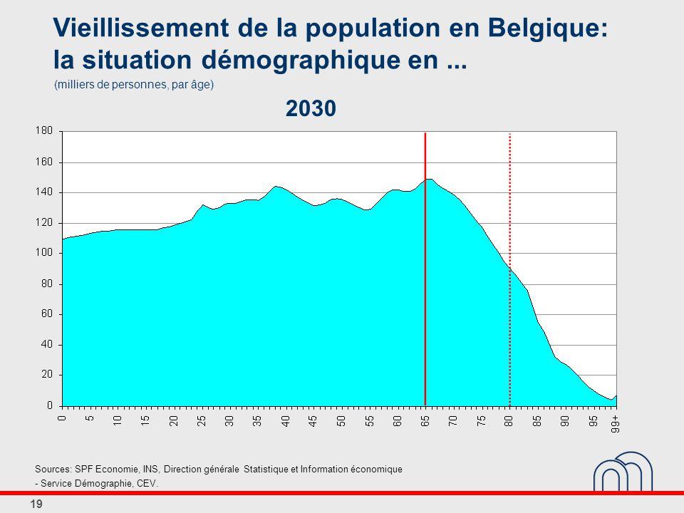19 Vieillissement de la population en Belgique: la situation démographique en...