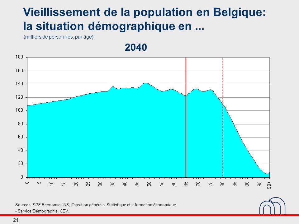21 Vieillissement de la population en Belgique: la situation démographique en...