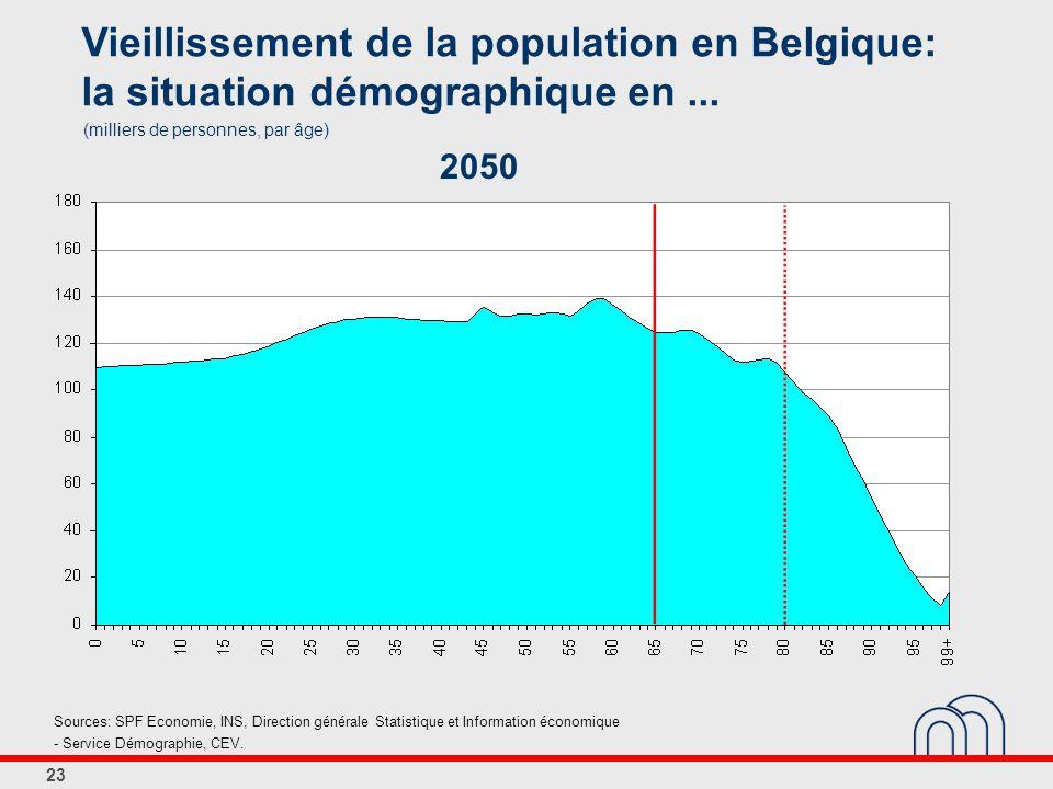 23 Vieillissement de la population en Belgique: la situation démographique en...