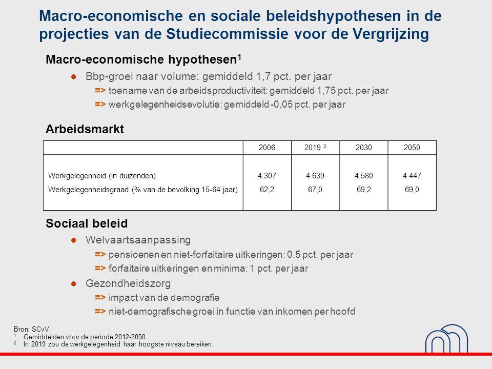 Macro-economische en sociale beleidshypothesen in de projecties van de Studiecommissie voor de Vergrijzing Bron: SCvV.