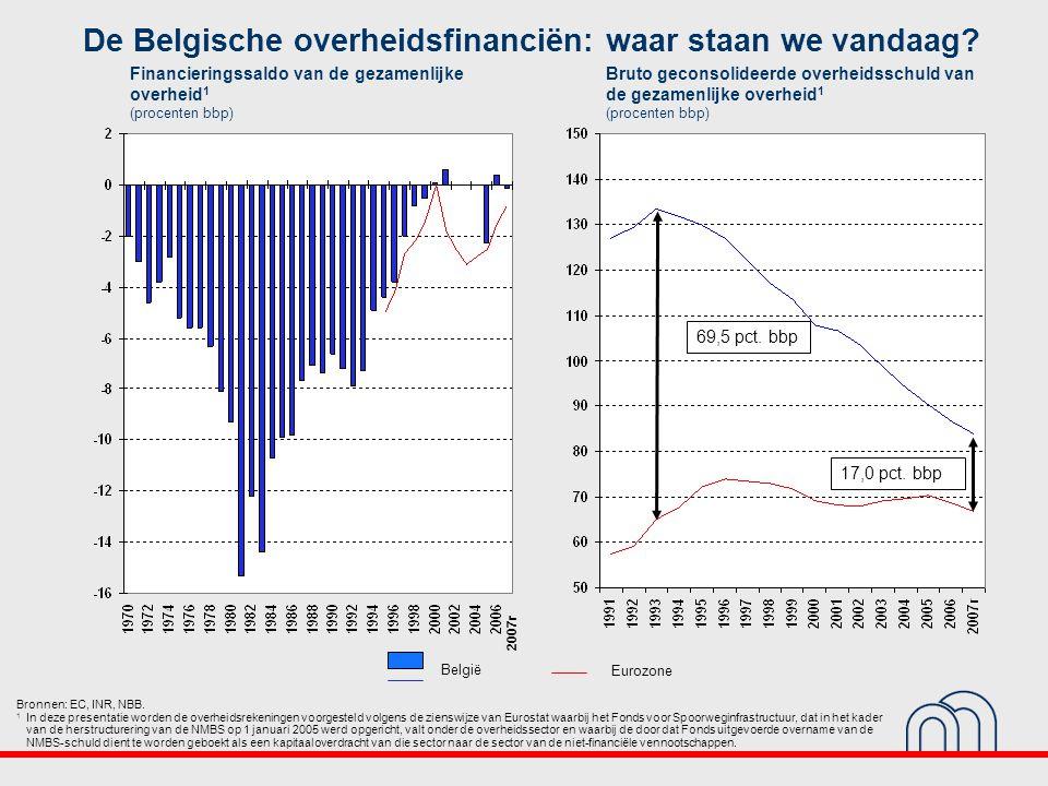 De Belgische overheidsfinanciën: waar staan we vandaag.
