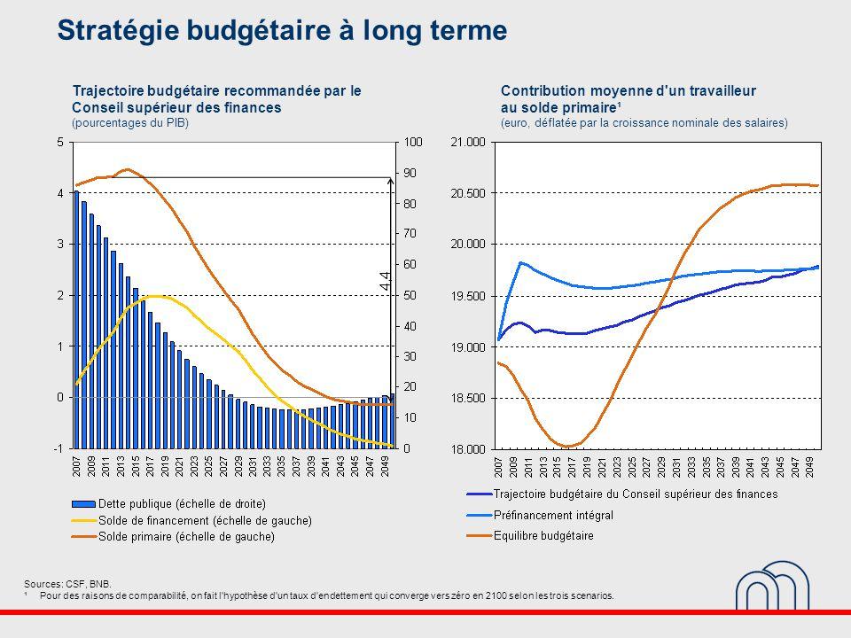 4,4 Trajectoire budgétaire recommandée par le Conseil supérieur des finances (pourcentages du PIB) Contribution moyenne d un travailleur au solde primaire¹ (euro, déflatée par la croissance nominale des salaires) Sources: CSF, BNB.