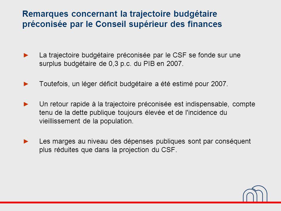 Remarques concernant la trajectoire budgétaire préconisée par le Conseil supérieur des finances ► La trajectoire budgétaire préconisée par le CSF se fonde sur une surplus budgétaire de 0,3 p.c.