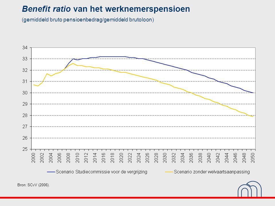 Benefit ratio van het werknemerspensioen (gemiddeld bruto pensioenbedrag/gemiddeld brutoloon) Bron: SCvV (2006).
