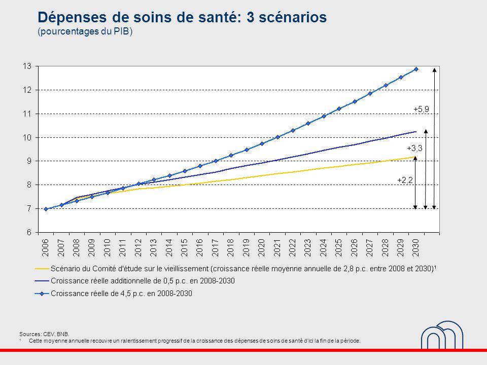 Dépenses de soins de santé: 3 scénarios (pourcentages du PIB) Sources: CEV, BNB.