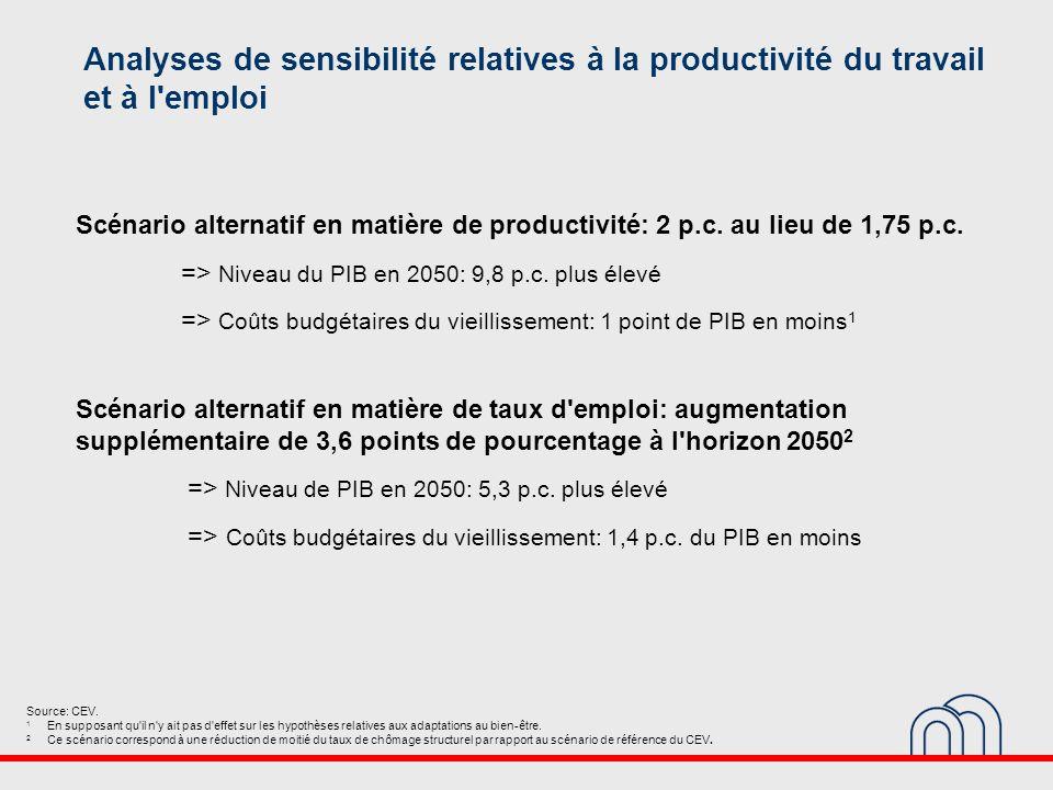Analyses de sensibilité relatives à la productivité du travail et à l emploi Source: CEV.
