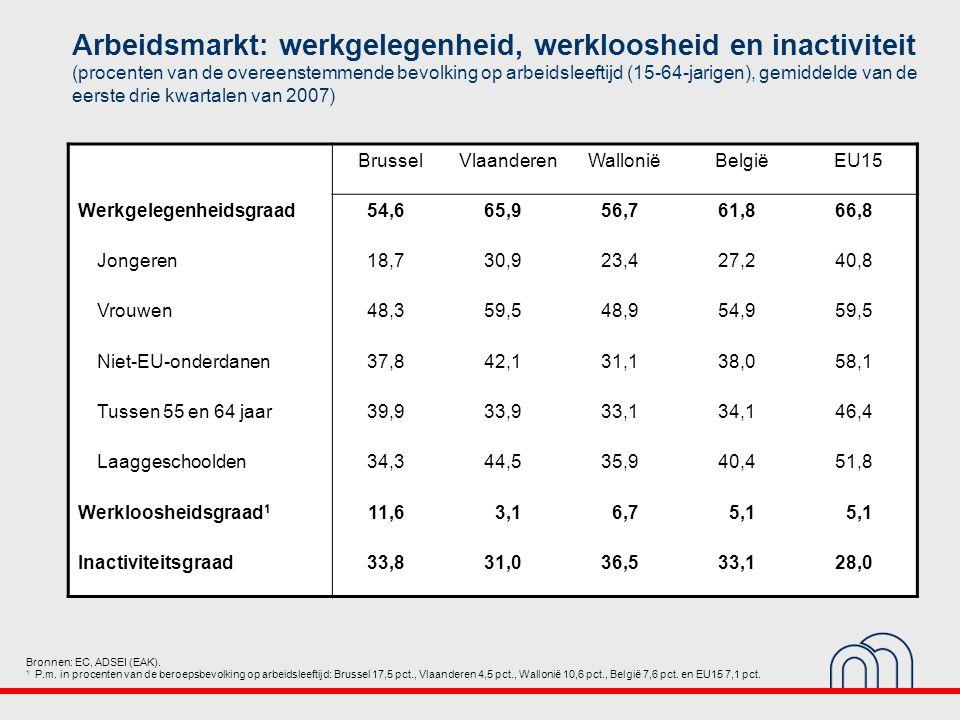 Arbeidsmarkt: werkgelegenheid, werkloosheid en inactiviteit (procenten van de overeenstemmende bevolking op arbeidsleeftijd (15-64-jarigen), gemiddelde van de eerste drie kwartalen van 2007) Bronnen: EC, ADSEI (EAK).