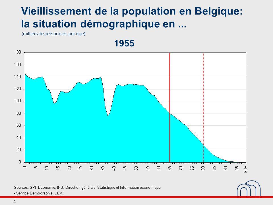 4 Vieillissement de la population en Belgique: la situation démographique en...