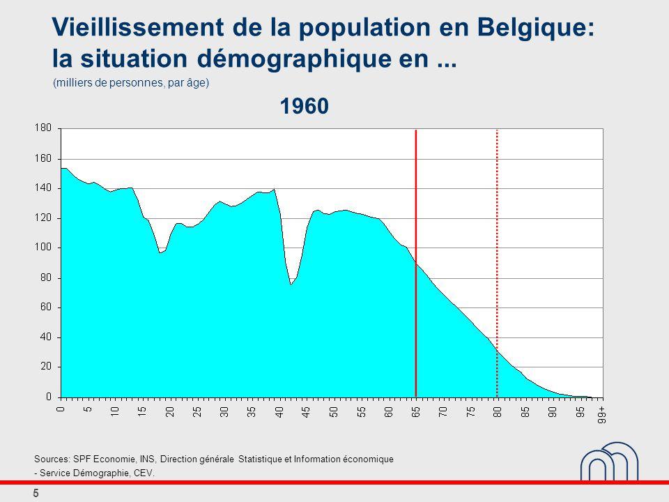 5 Vieillissement de la population en Belgique: la situation démographique en...