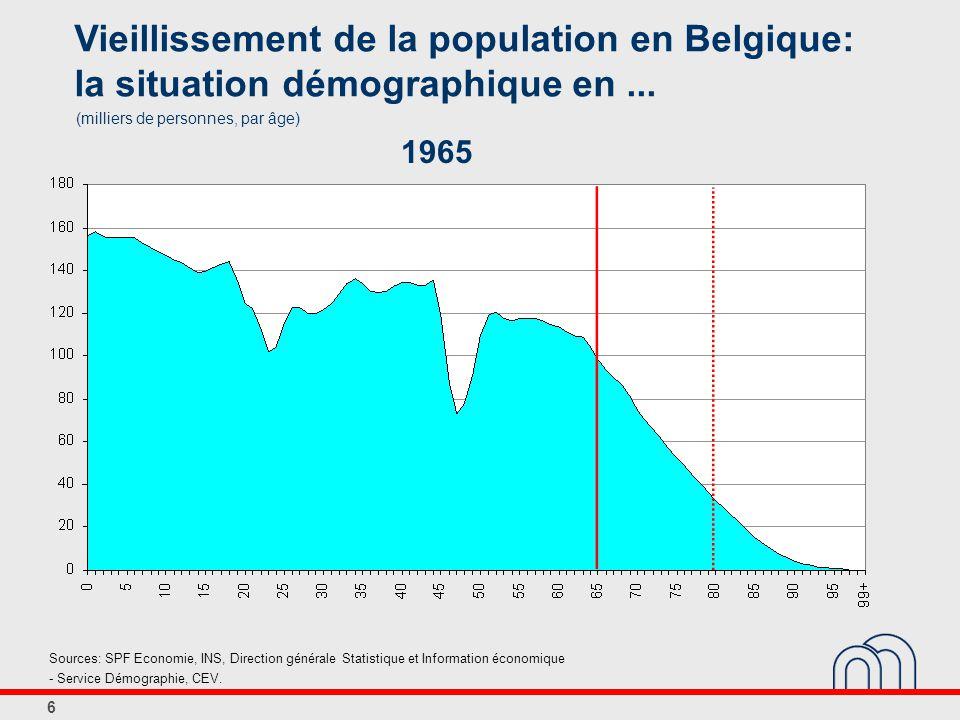 6 Vieillissement de la population en Belgique: la situation démographique en...