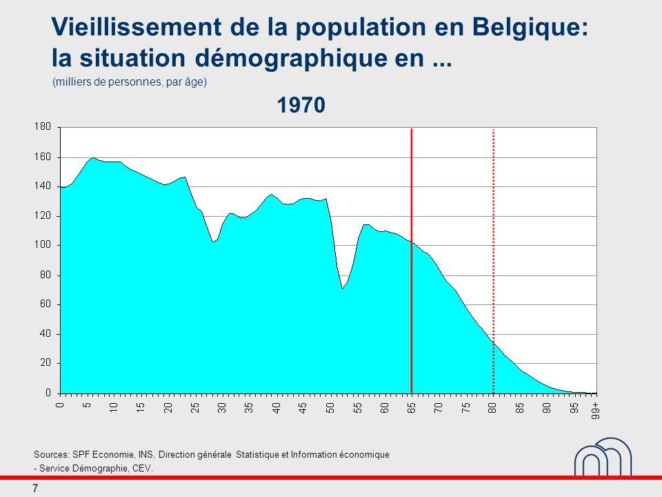 7 Vieillissement de la population en Belgique: la situation démographique en...
