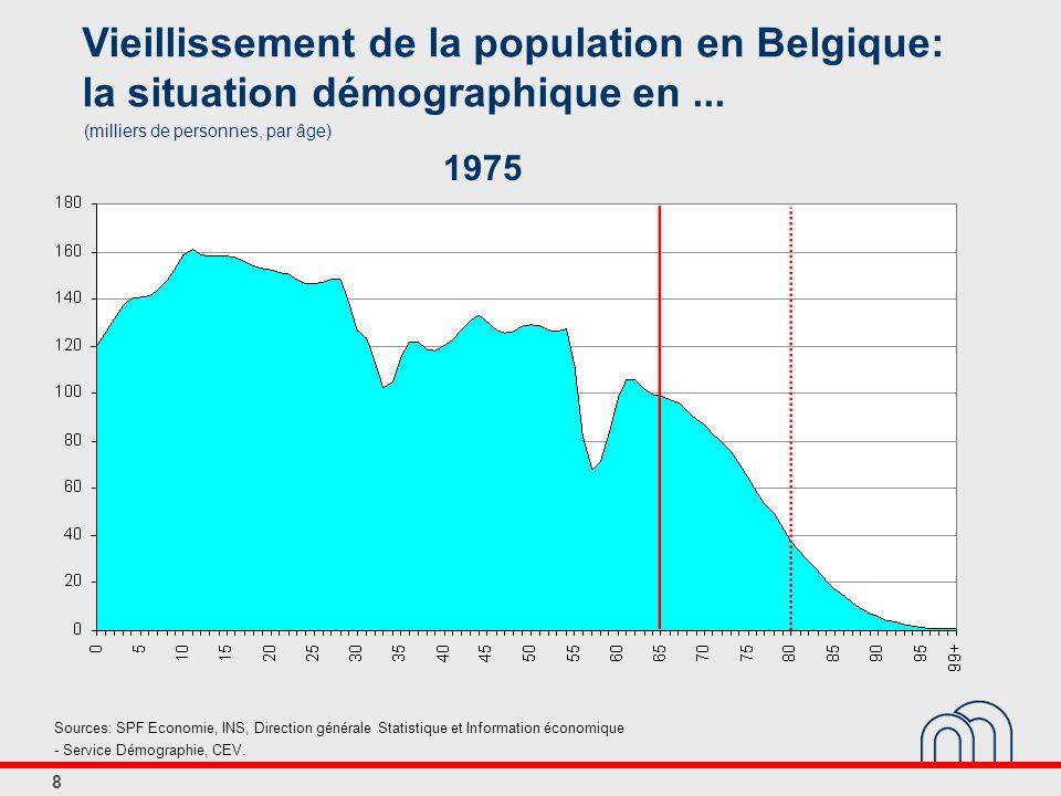 8 Vieillissement de la population en Belgique: la situation démographique en...