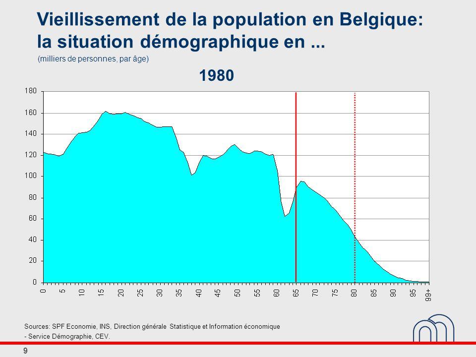 9 Vieillissement de la population en Belgique: la situation démographique en...