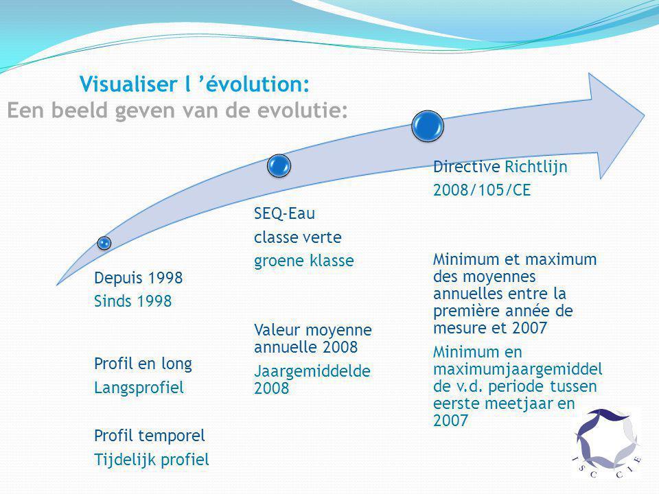 Visualiser l 'évolution: Een beeld geven van de evolutie: Depuis 1998 Sinds 1998 Profil en long Langsprofiel Profil temporel Tijdelijk profiel SEQ-Eau classe verte groene klasse Valeur moyenne annuelle 2008 Jaargemiddelde 2008 Directive Richtlijn 2008/105/CE Minimum et maximum des moyennes annuelles entre la première année de mesure et 2007 Minimum en maximumjaargemiddel de v.d.