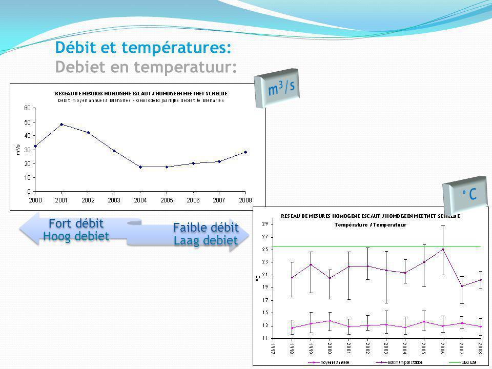 Débit et températures: Debiet en temperatuur: Fort débit Hoog debiet Faible débit Laag debiet