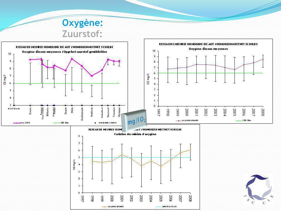 Oxygène: Zuurstof: