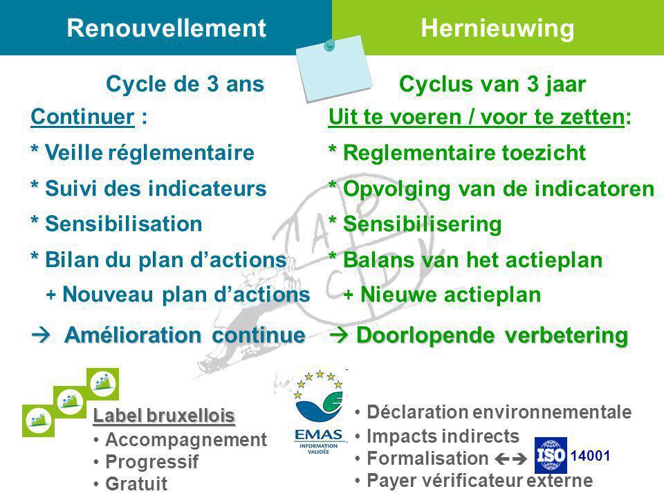 Renouvellement Cycle de 3 ans Continuer : * * Veille réglementaire * * Suivi des indicateurs * * Sensibilisation * * Bilan du plan d'actions + Nouveau