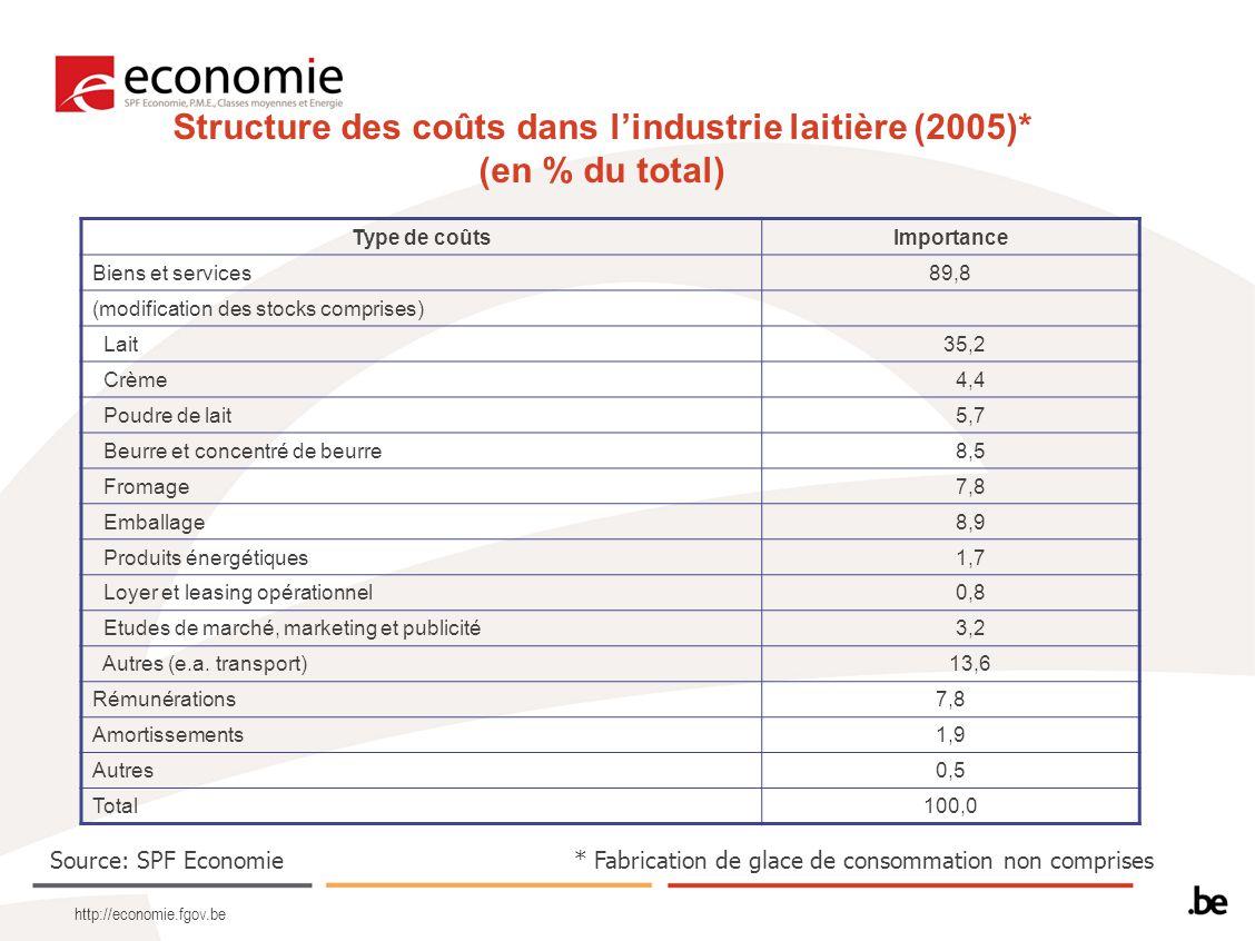 http://economie.fgov.be Structure des coûts dans l'industrie laitière (2005)* (en % du total) Type de coûtsImportance Biens et services89,8 (modification des stocks comprises) Lait 35,2 Crème 4,4 Poudre de lait 5,7 Beurre et concentré de beurre 8,5 Fromage 7,8 Emballage 8,9 Produits énergétiques 1,7 Loyer et leasing opérationnel 0,8 Etudes de marché, marketing et publicité 3,2 Autres (e.a.