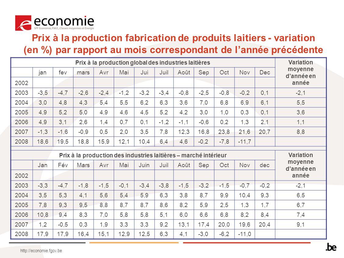 http://economie.fgov.be Prix à la production fabrication de produits laitiers - variation (en %) par rapport au mois correspondant de l'année précédente Prix à la production global des industries laitières Variation moyenne d'année en année janfevmarsAvrMaiJuiJuilAoûtSepOctNovDec 2002 2003-3,5-4,7-2,6-2,4-1,2-3,2-3,4-0,8-2,5-0,8-0,20,1-2,1 20043,04,84,35,45,56,26,33,67,06,86,96,15,5 20054,95,25,04,94,64,55,24,23,01,00,30,13,6 20064,93,12,61,40,70,1-1,2-1,1-0,60,21,32,11,1 2007-1,3-1,6-0,90,52,03,57,812,316,823,821,620,78,8 200818,619,518,815,912,110,46,44,6-0,2 -7,8-11,7 Prix à la production des industries laitières – marché intérieur Variation moyenne d'année en année JanFévMarsAvrMaiJuinJuilAoûtSepOctNovdec 2002 2003-3,3-4,7-1,8-1,5-0,1-3,4-3,8-1,5-3,2-1,5-0,7-0,2-2,1 20043,55,34,15,65,45,96,33,88,79,910,49,36,5 20057,89,39,58,88,7 8,68,25,92,51,31,76,7 200610,89,48,37,05,8 5,16,06,66,88,28,47,4 20071,2-0,50,31,93,3 9,213,117,420,019,620,49,1 200817,9 16,415,112,912,56,34,1-3,0 -6,2-11,0