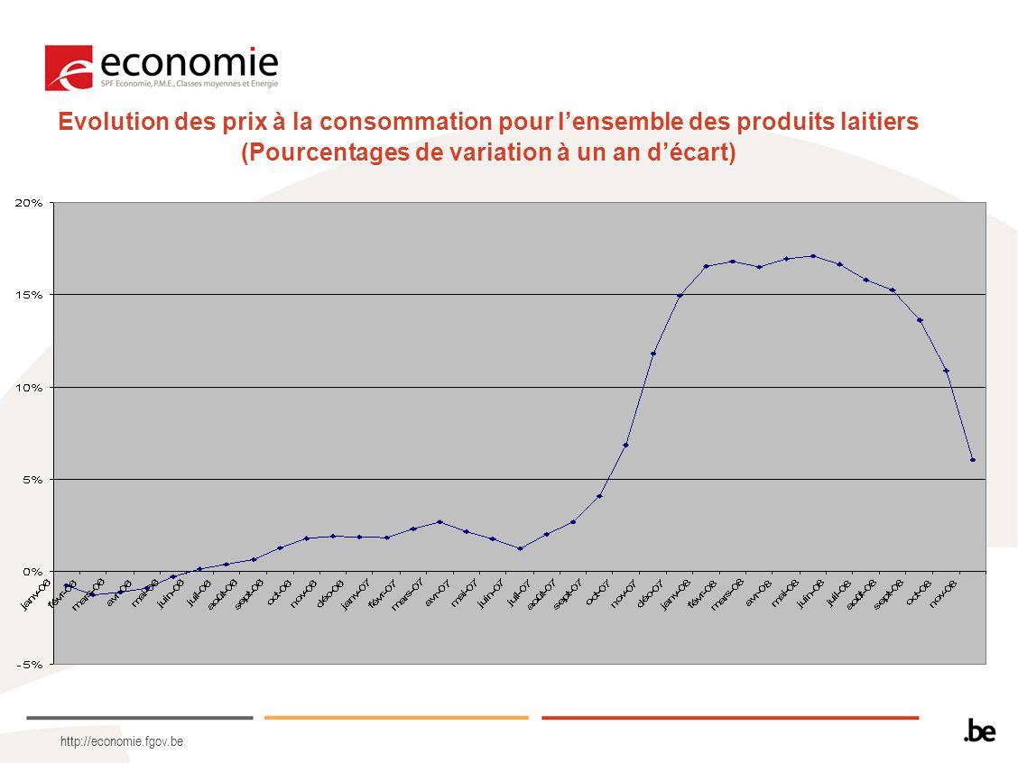 http://economie.fgov.be Evolution des prix à la consommation pour l'ensemble des produits laitiers (Pourcentages de variation à un an d'écart)