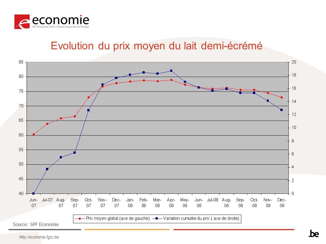 http://economie.fgov.be Evolution du prix moyen du lait demi-écrémé Source: SPF Economie