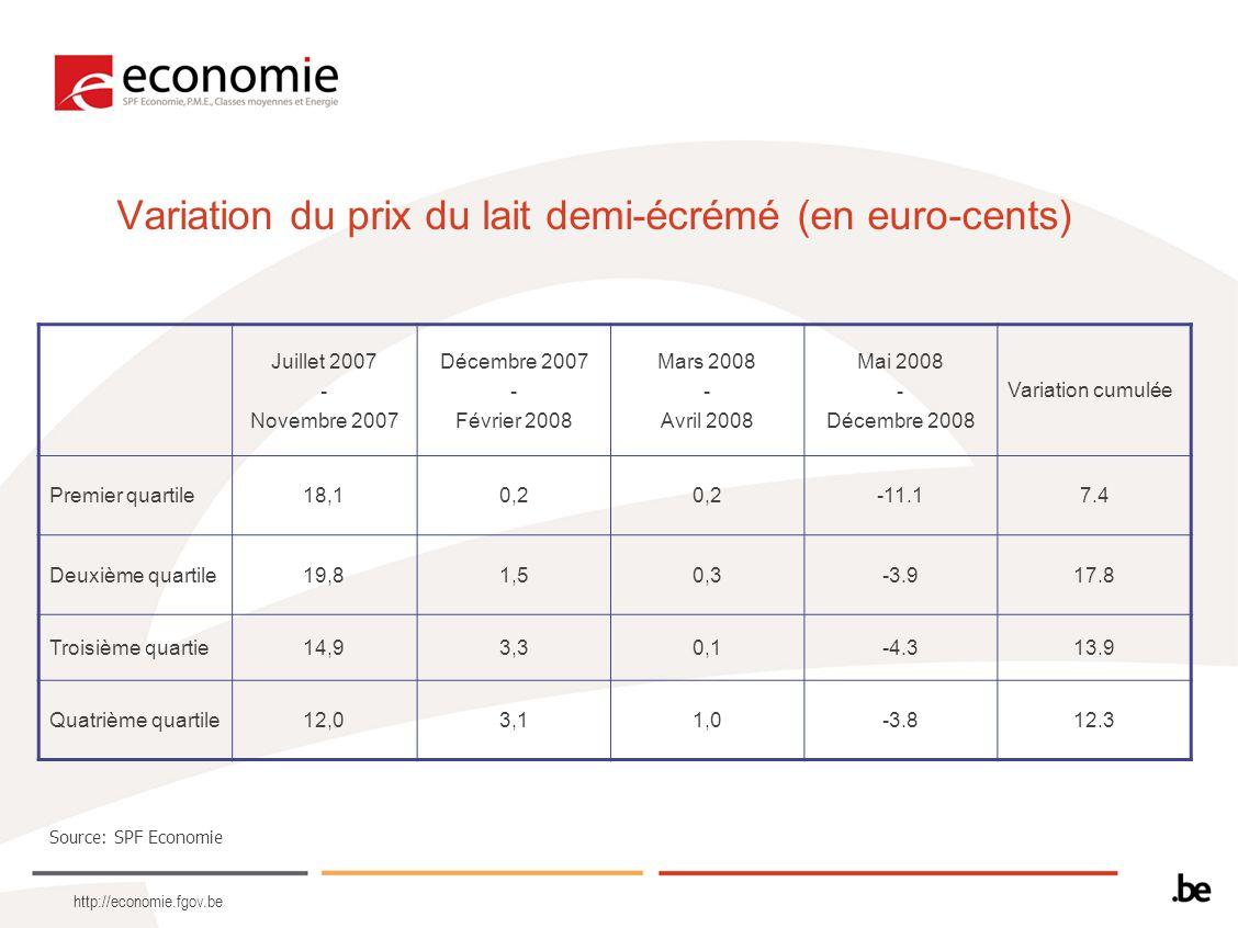 http://economie.fgov.be Variation du prix du lait demi-écrémé (en euro-cents) Source: SPF Economie Juillet 2007 - Novembre 2007 Décembre 2007 - Février 2008 Mars 2008 - Avril 2008 Mai 2008 - Décembre 2008 Variation cumulée Premier quartile18,10,2 -11.17.4 Deuxième quartile19,81,50,3-3.917.8 Troisième quartie14,93,30,1-4.313.9 Quatrième quartile12,03,11,0-3.812.3