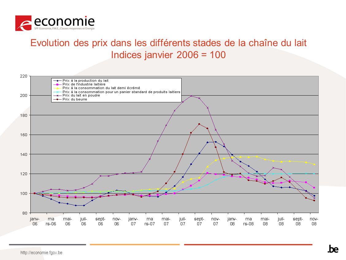 http://economie.fgov.be Evolution des prix dans les différents stades de la chaîne du lait Indices janvier 2006 = 100