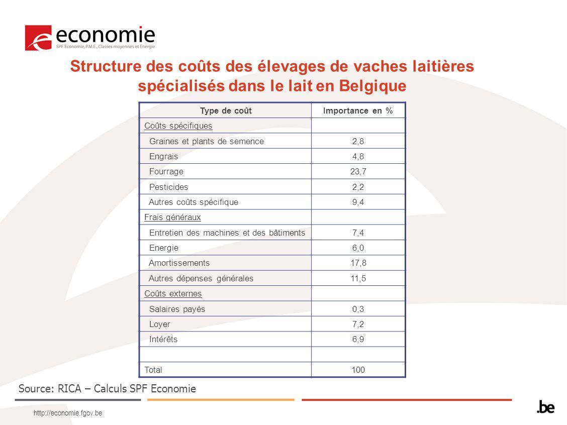 http://economie.fgov.be Structure des coûts des élevages de vaches laitières spécialisés dans le lait en Belgique Type de coûtImportance en % Coûts spécifiques Graines et plants de semence2,8 Engrais4,8 Fourrage23,7 Pesticides2,2 Autres coûts spécifique9,4 Frais généraux Entretien des machines et des bâtiments7,4 Energie6,0 Amortissements17,8 Autres dépenses générales11,5 Coûts externes Salaires payés0,3 Loyer7,2 Intérêts6,9 Total100 Source: RICA – Calculs SPF Economie