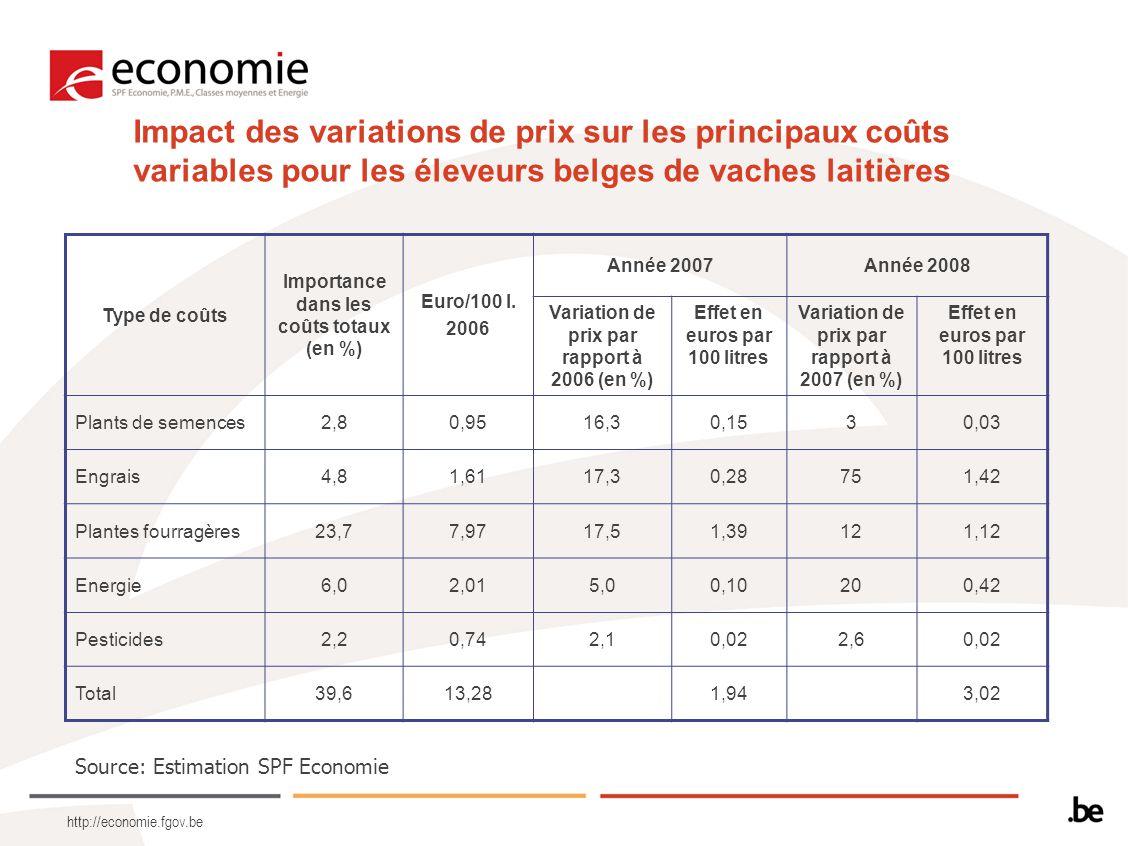 http://economie.fgov.be Impact des variations de prix sur les principaux coûts variables pour les éleveurs belges de vaches laitières Type de coûts Importance dans les coûts totaux (en %) Euro/100 l.