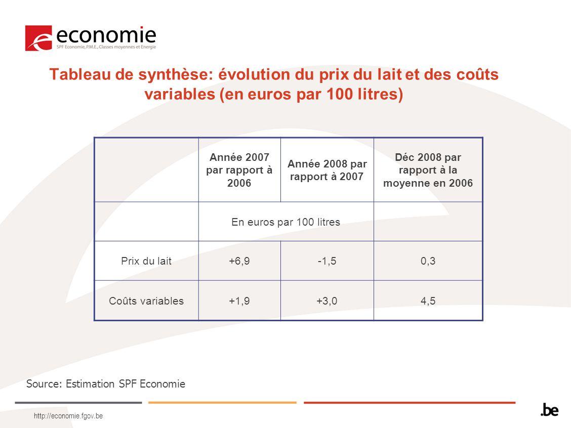http://economie.fgov.be Tableau de synthèse: évolution du prix du lait et des coûts variables (en euros par 100 litres) Année 2007 par rapport à 2006 Année 2008 par rapport à 2007 Déc 2008 par rapport à la moyenne en 2006 En euros par 100 litres Prix du lait+6,9-1,50,3 Coûts variables+1,9+3,04,5 Source: Estimation SPF Economie