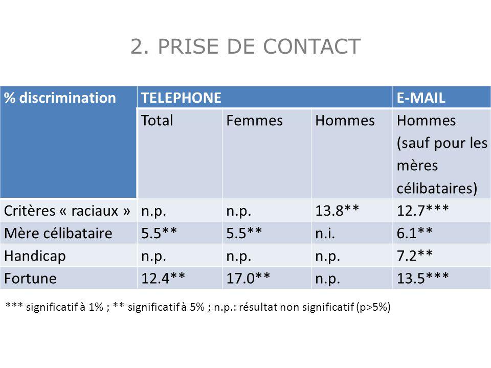 2. PRISE DE CONTACT % discriminationTELEPHONEE-MAIL TotalFemmesHommes Hommes (sauf pour les mères célibataires) Critères « raciaux »n.p. 13.8**12.7***