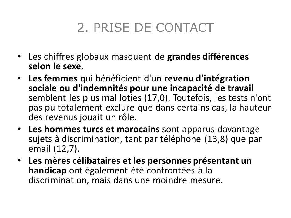 2. PRISE DE CONTACT Les chiffres globaux masquent de grandes différences selon le sexe. Les femmes qui bénéficient d'un revenu d'intégration sociale o