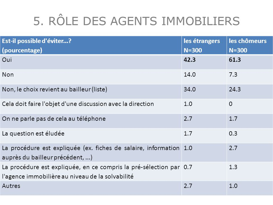 5. RÔLE DES AGENTS IMMOBILIERS Est-il possible d'éviter...? (pourcentage) les étrangers N=300 les chômeurs N=300 Oui42.361.3 Non14.07.3 Non, le choix