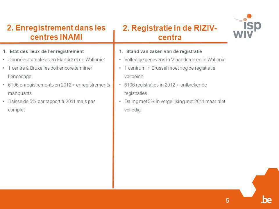 5 2. Enregistrement dans les centres INAMI 2. Registratie in de RIZIV- centra 1.Etat des lieux de l'enregistrement Données complètes en Flandre et en