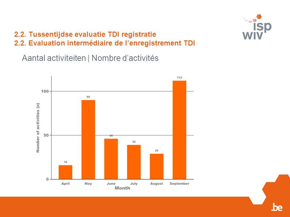 2.2. Tussentijdse evaluatie TDI registratie 2.2. Evaluation intermédiaire de l'enregistrement TDI Aantal activiteiten | Nombre d'activités