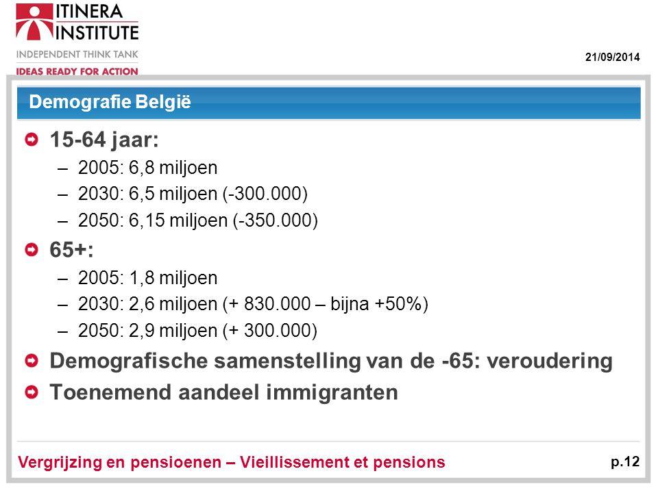 21/09/2014 Vergrijzing en pensioenen – Vieillissement et pensions p.12 Demografie België 15-64 jaar: –2005: 6,8 miljoen –2030: 6,5 miljoen (-300.000) –2050: 6,15 miljoen (-350.000) 65+: –2005: 1,8 miljoen –2030: 2,6 miljoen (+ 830.000 – bijna +50%) –2050: 2,9 miljoen (+ 300.000) Demografische samenstelling van de -65: veroudering Toenemend aandeel immigranten
